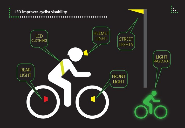 LEDS to make biking more visible